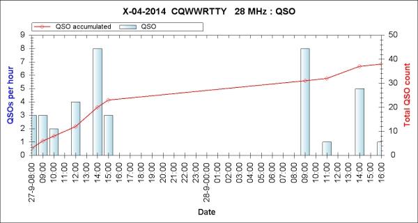 CQ WW RTTY 2014