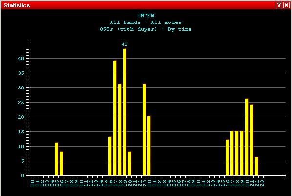 CQ WW RTTY 2015 STATISTIKA