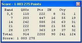 CQWWRTTY2012_RESULT